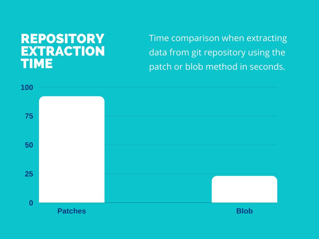 Extraction time of git repository