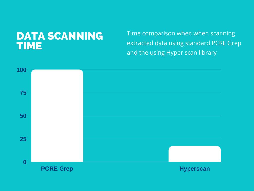 PCRE Grep vs Hyperscan