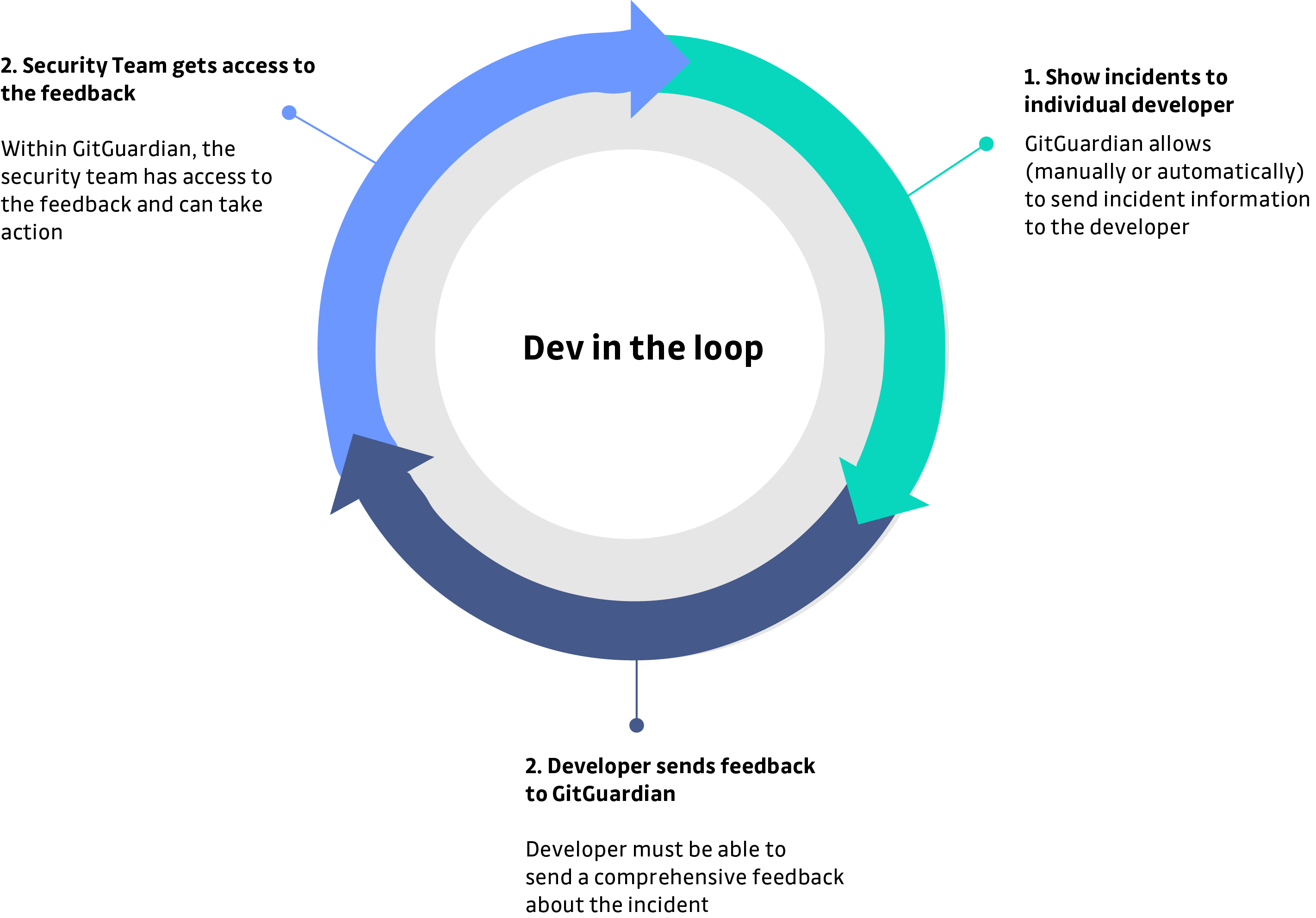 Developer in the loop of security feature