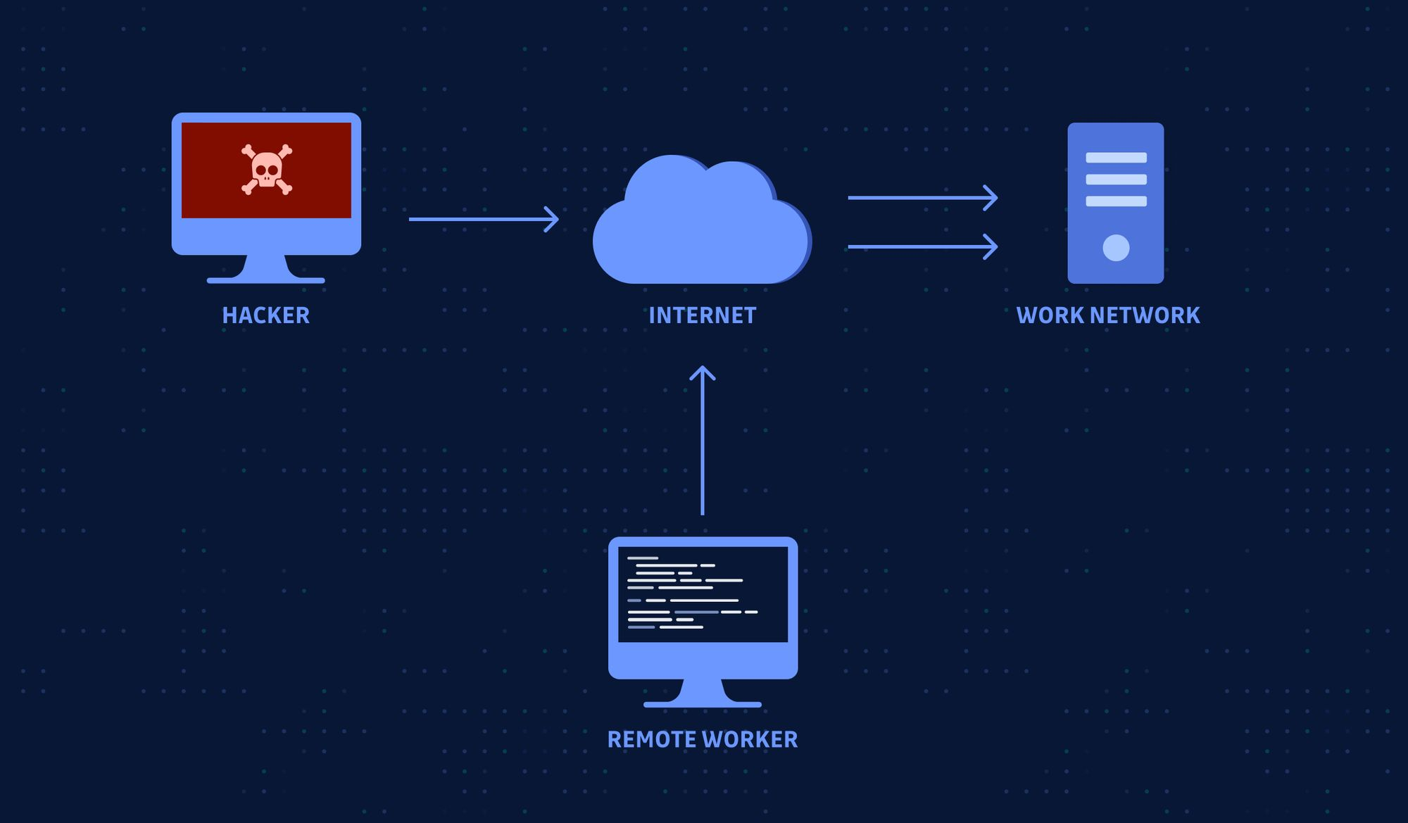 External Remote Services Cyber Security