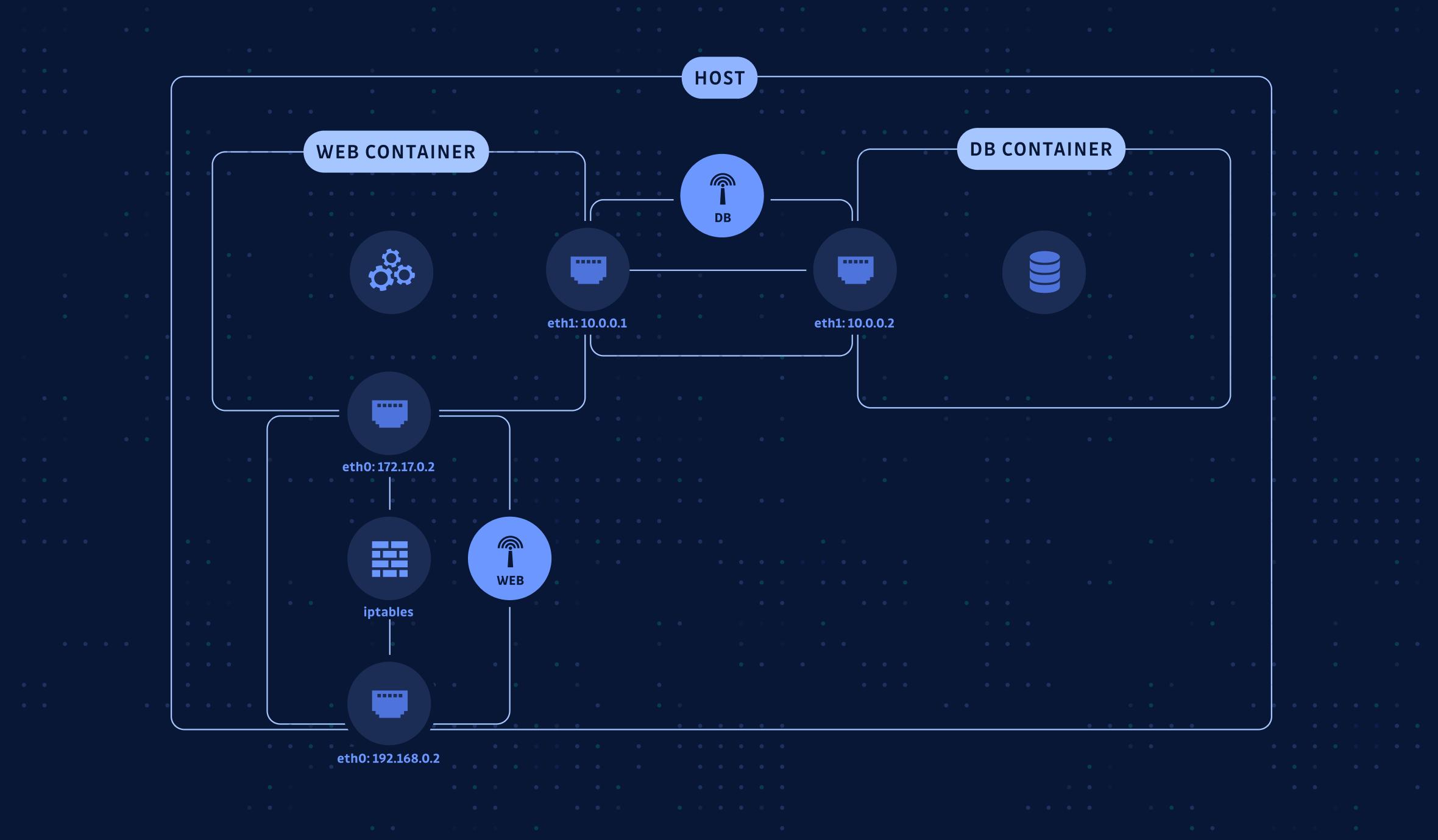 Docker networking simple example