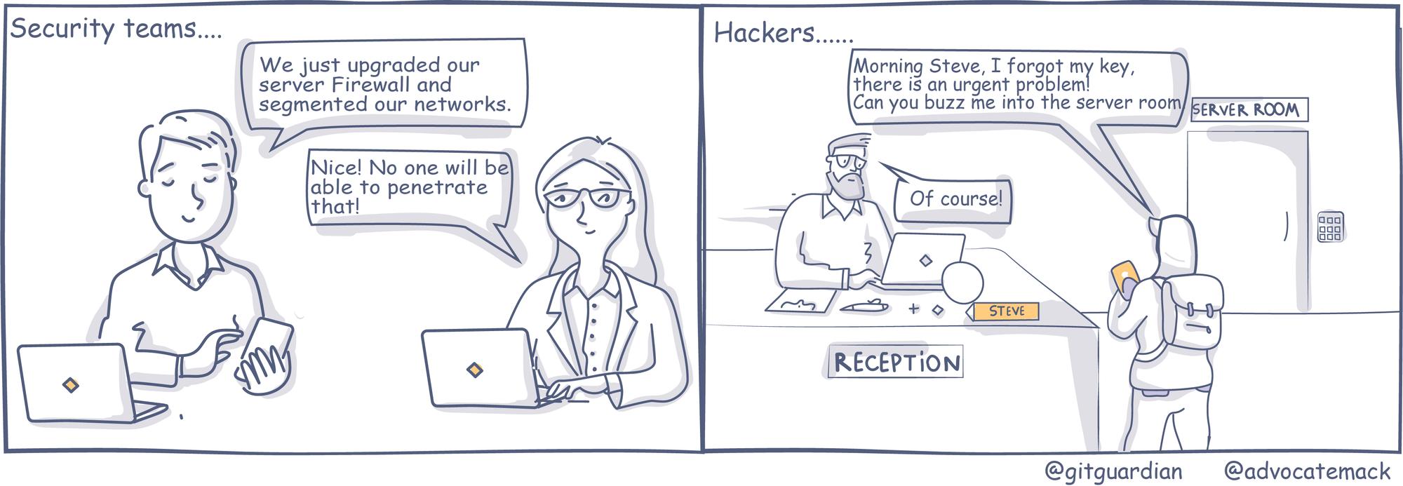 Physical hacking