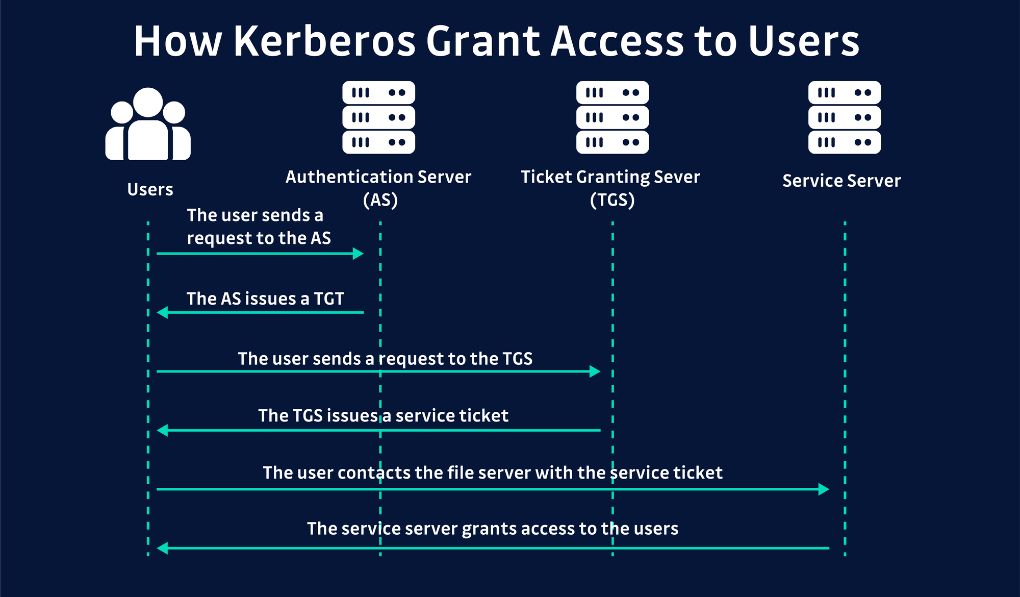 Steal or Forge Kerberos Tickets