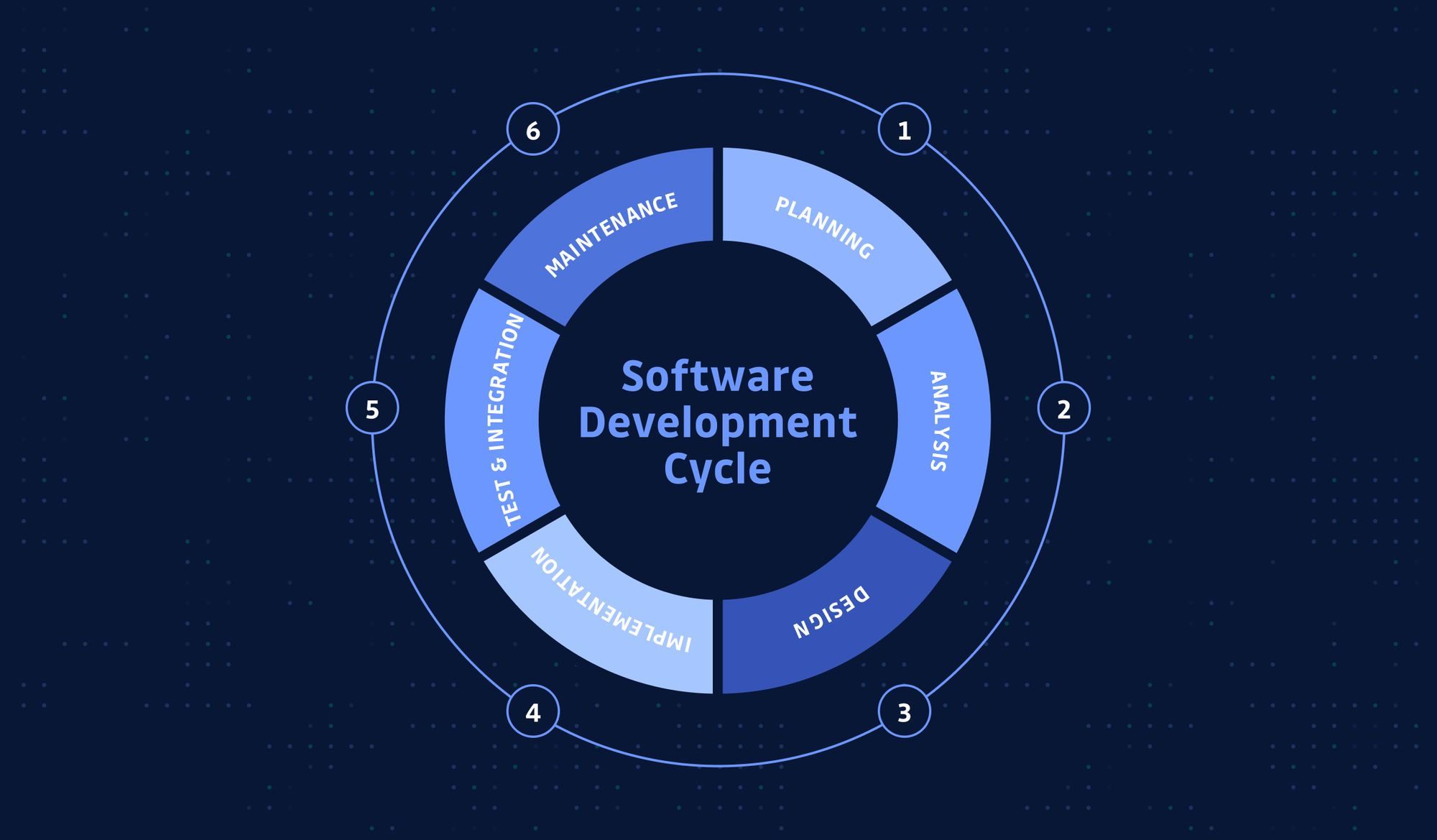 the Software Development Lifecycle